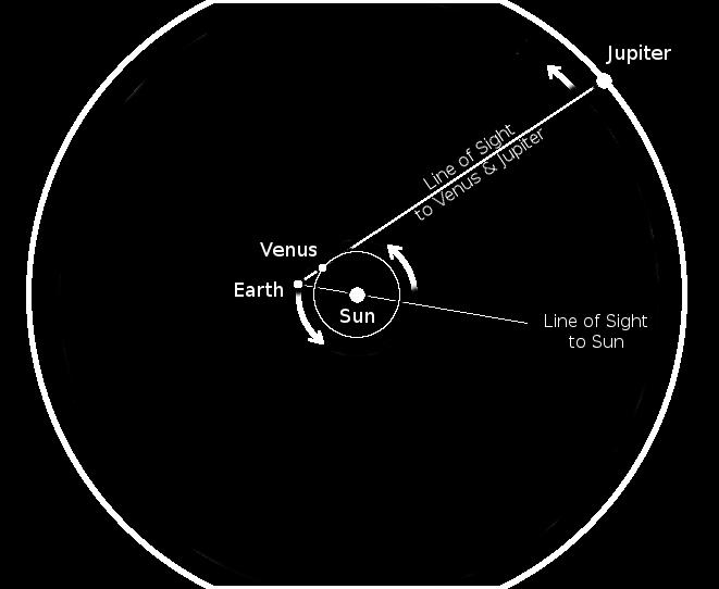 diagram of venus, jupiter, earth and sun