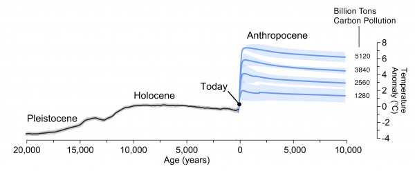 twenty first century science past papers
